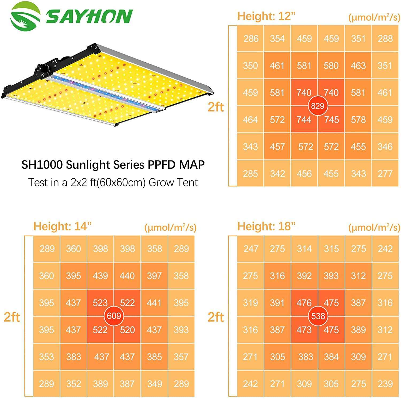 Sayhon LED Grow Lights - Light Spectrum